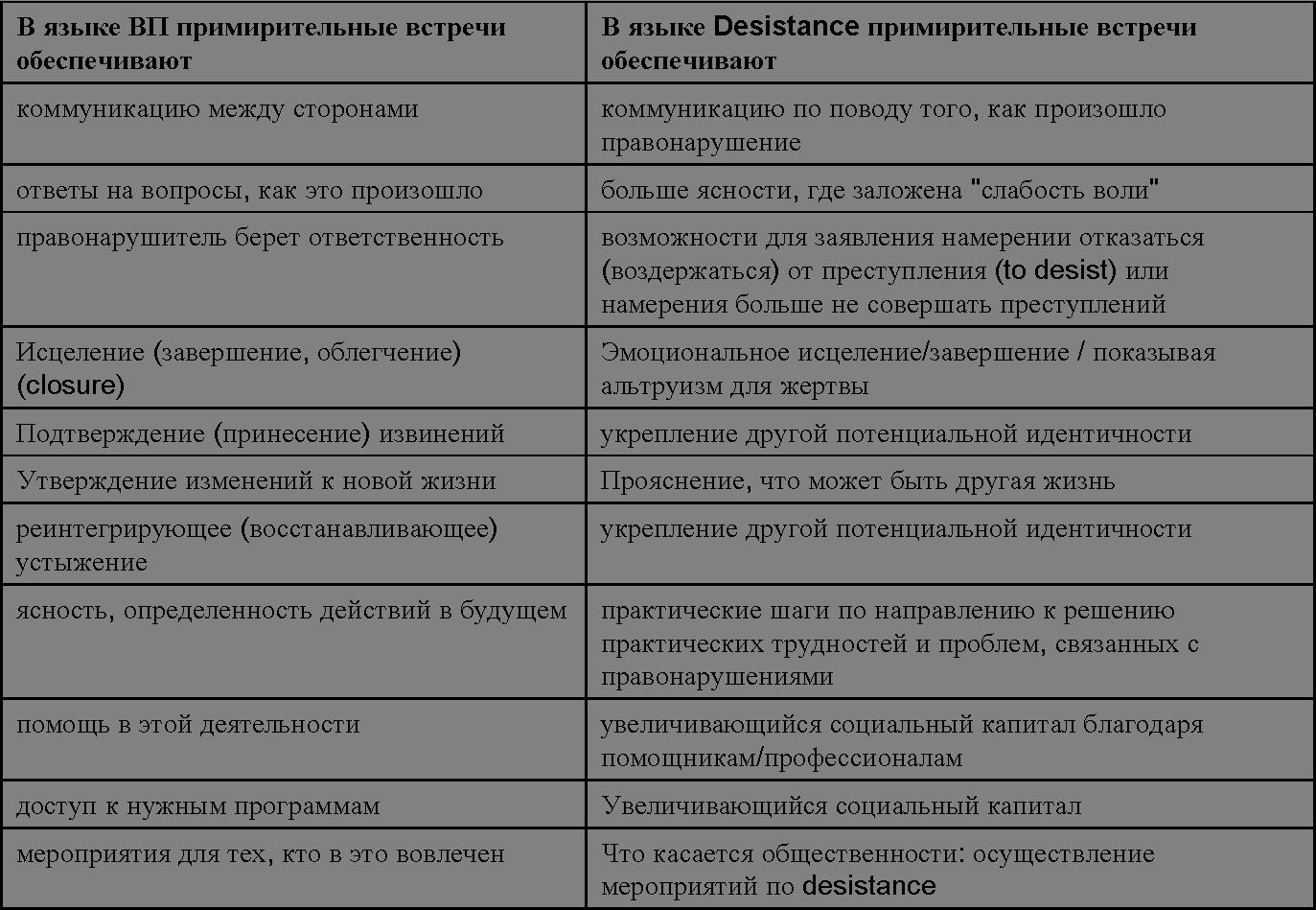 Сравнение ВП и Дезистанс